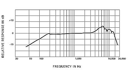 Shure SM57 Frequency Chart