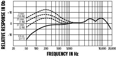 Shure SM58a Frequency Chart