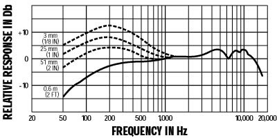 Shure SM57a Frequency Chart